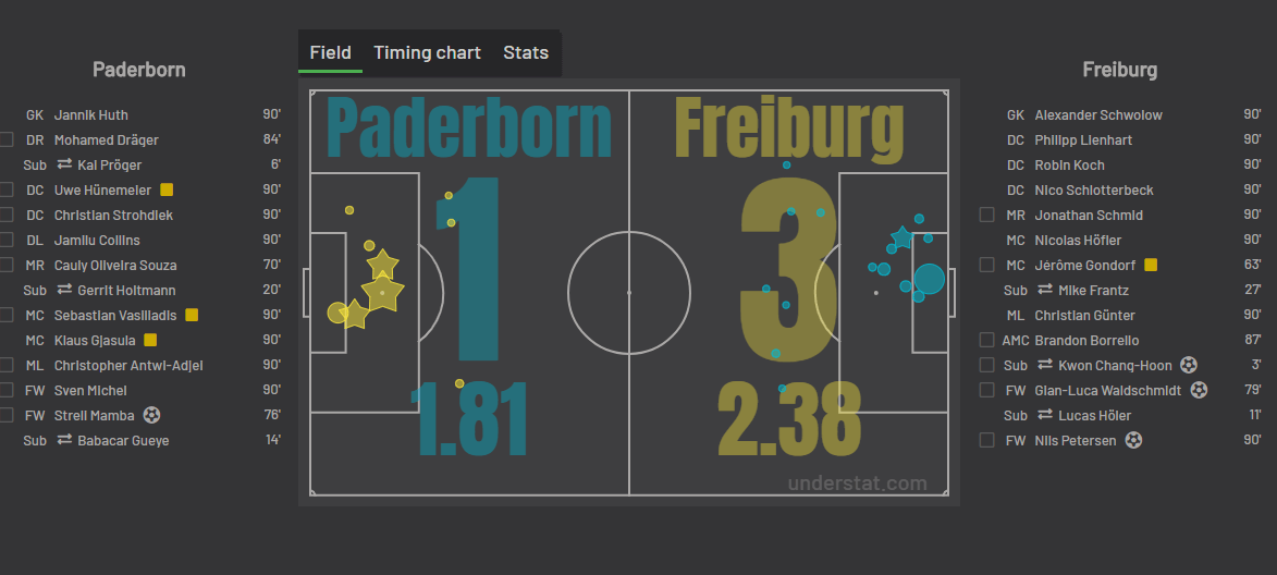 Statystyka xG z meczu Paderborn Freiburg