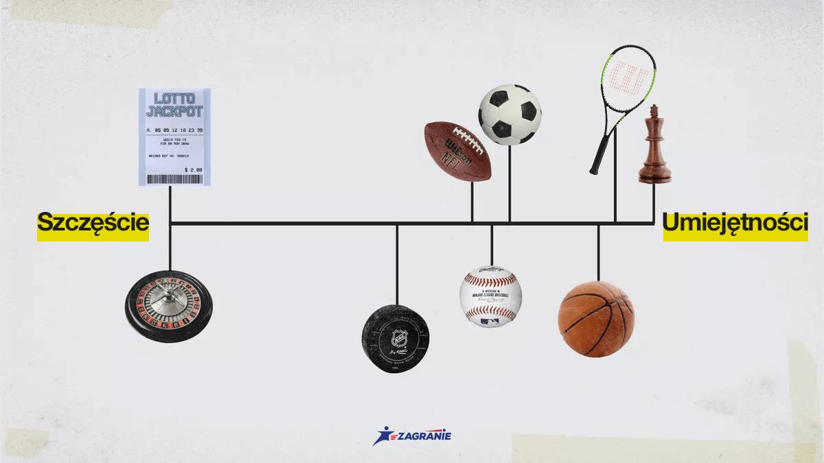 Schemat szczęście a umiejętności z typami na tenis