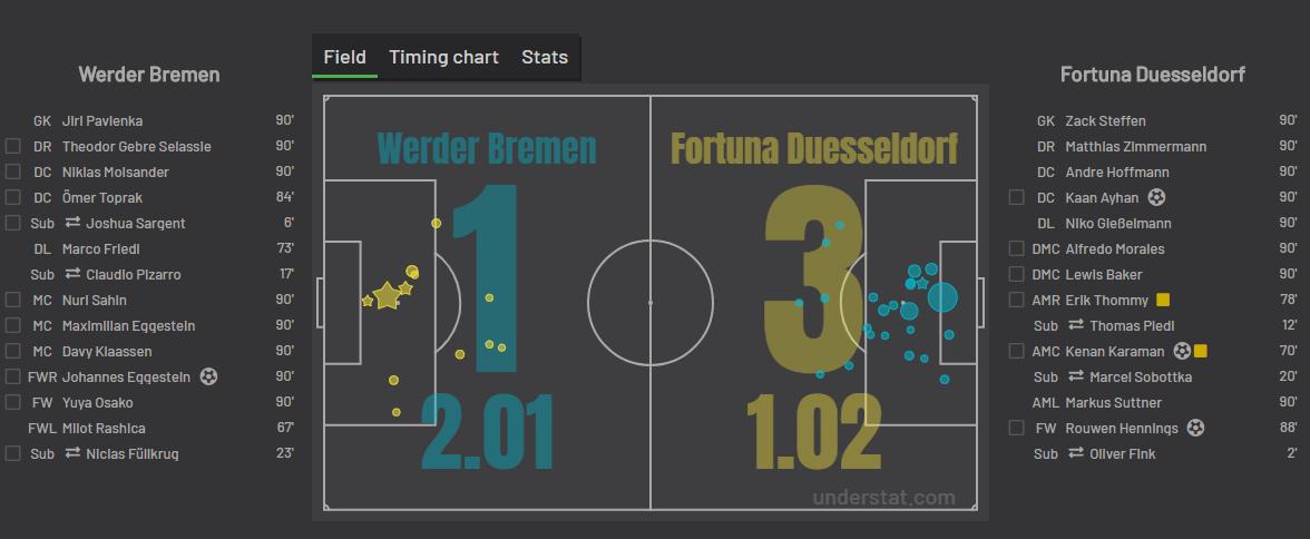 statystyka xG z meczu Werderu Fortuna