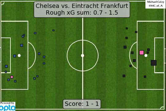 Statystyka xG z meczu Eintrachr Frankfurt Chelsea
