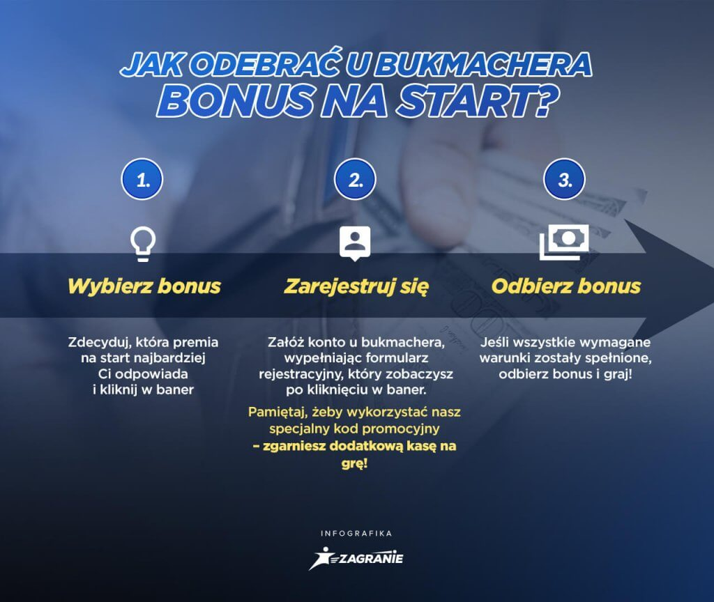 Jak odebrać bonus u bukmachera?