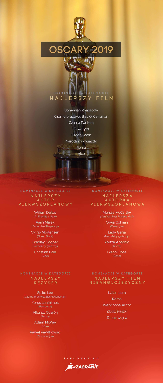 91. gala rozdania Oscarów - info