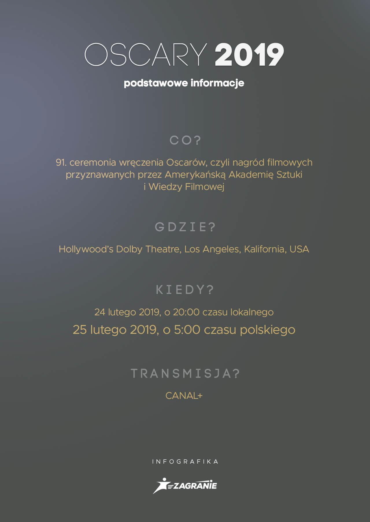 Oscary 2019 informacje