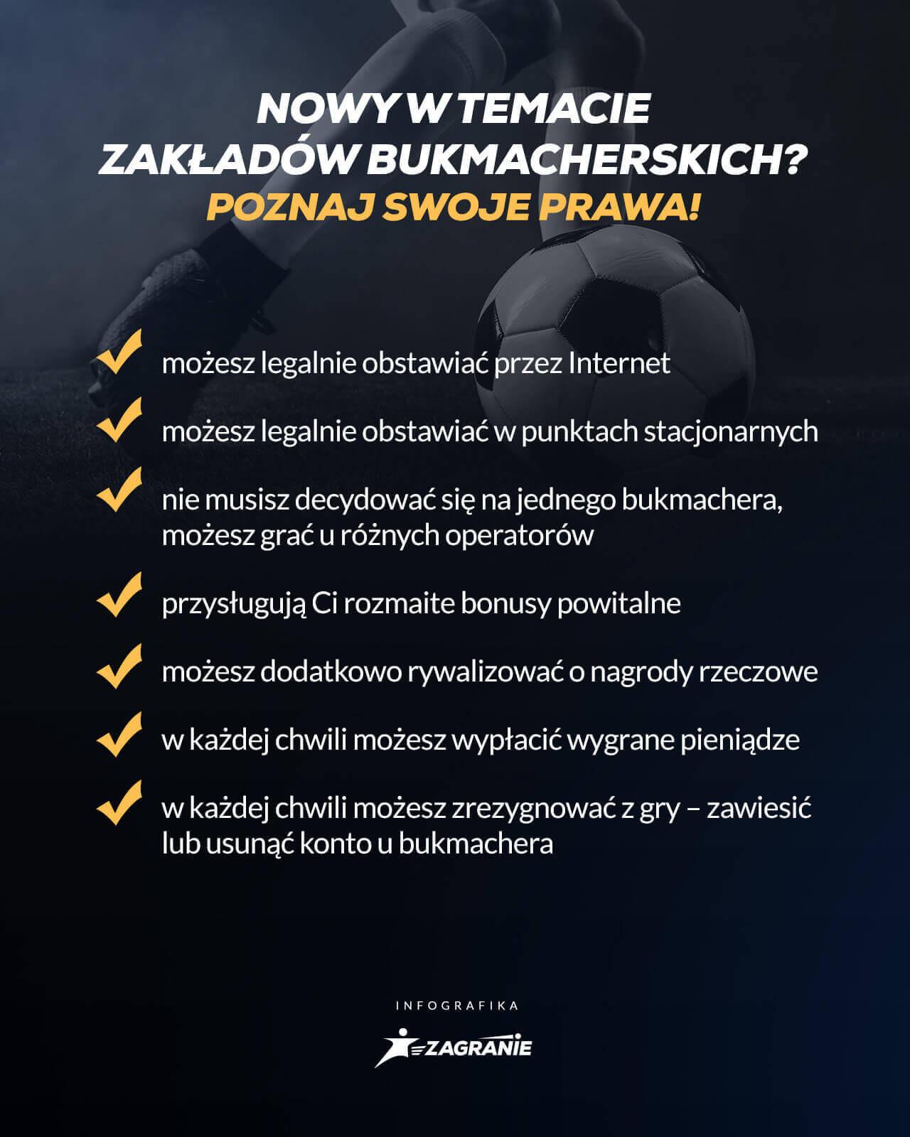 prawa obowiązujące gracza zakładów bukmacherskich