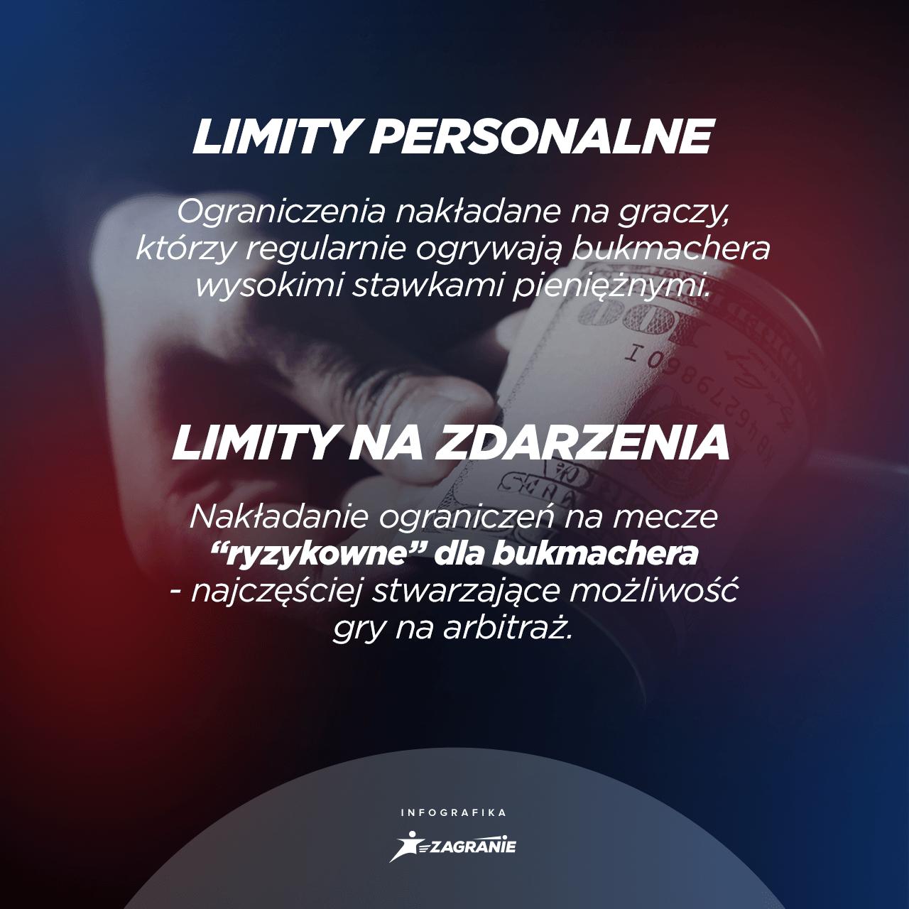 rodzaje limitów