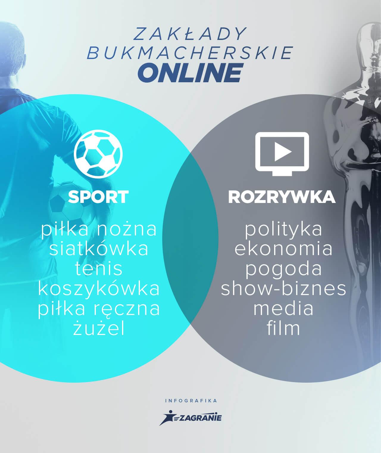 Zakłady bukmacherskie online - składowe