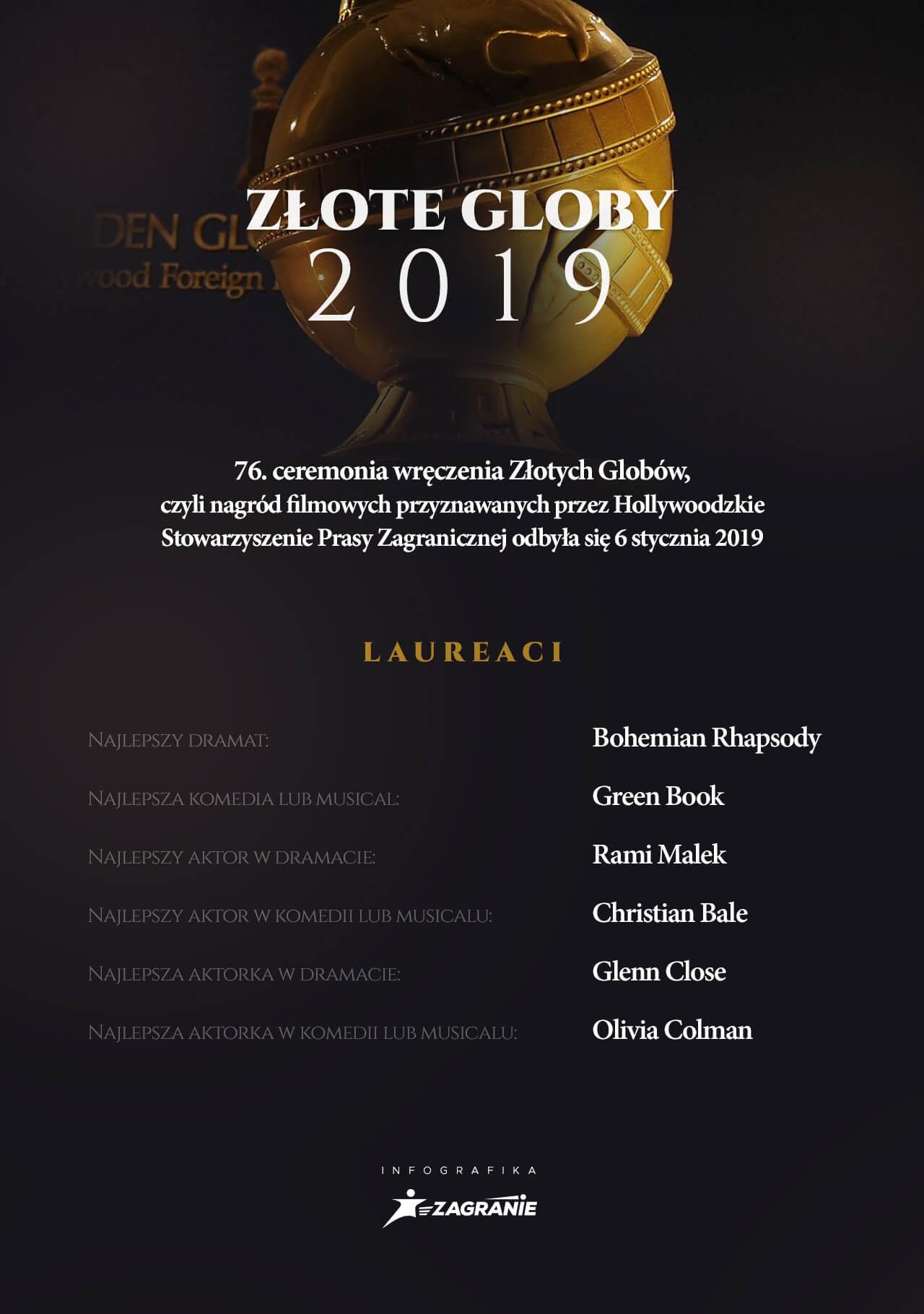 Złote Globy 2019
